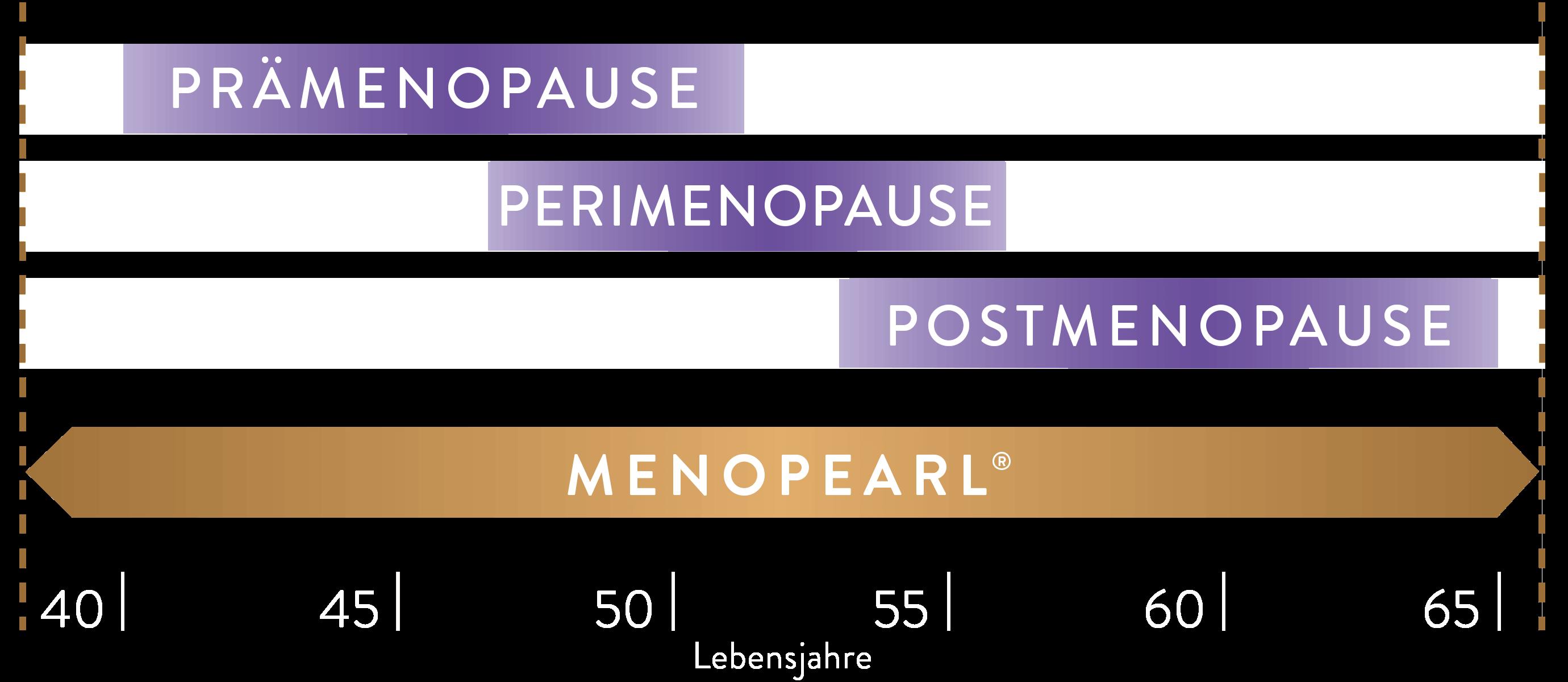 Drei Phasen der Menopause.