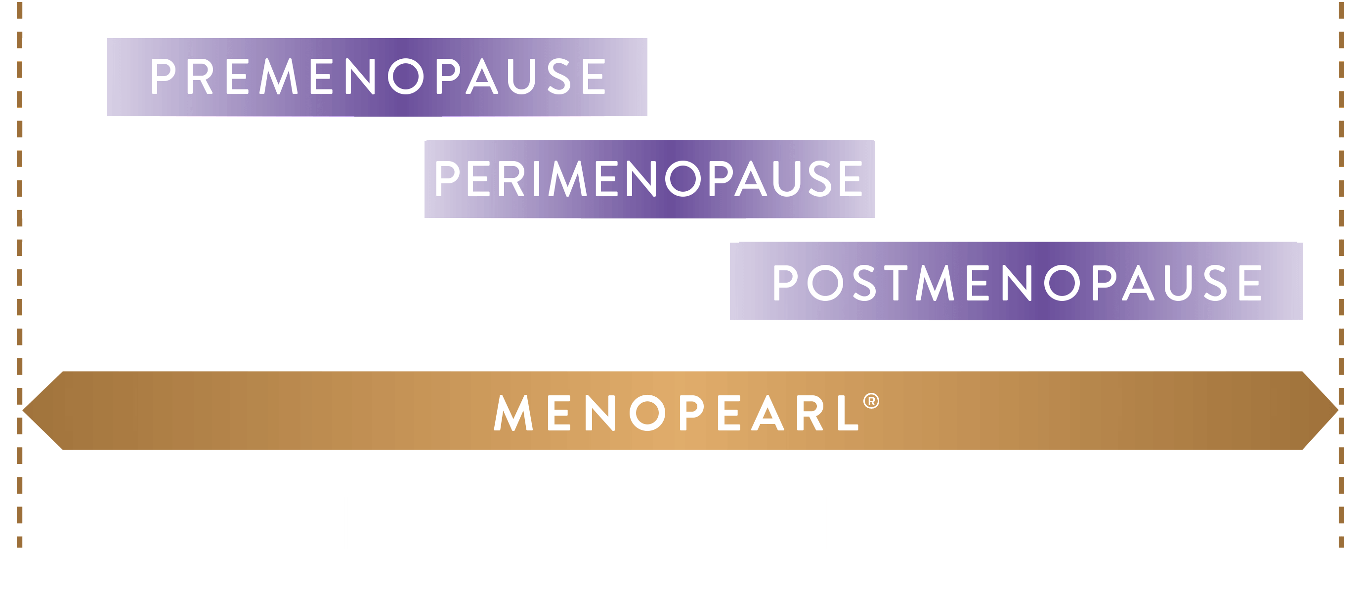 3 Phases of Menopause